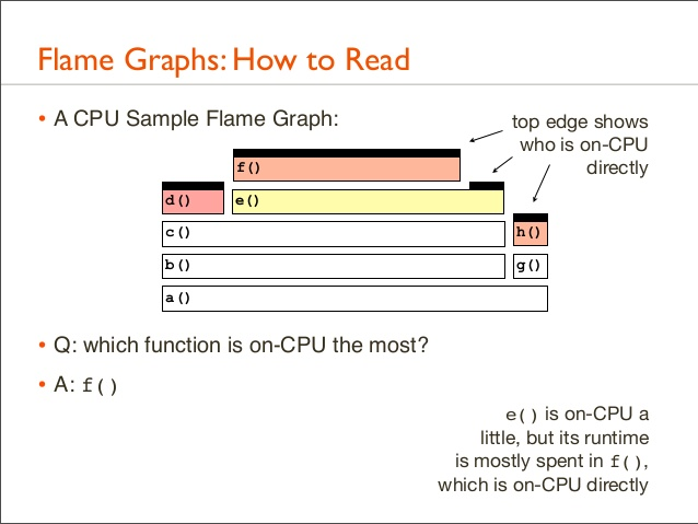 how to read FlameGraph
